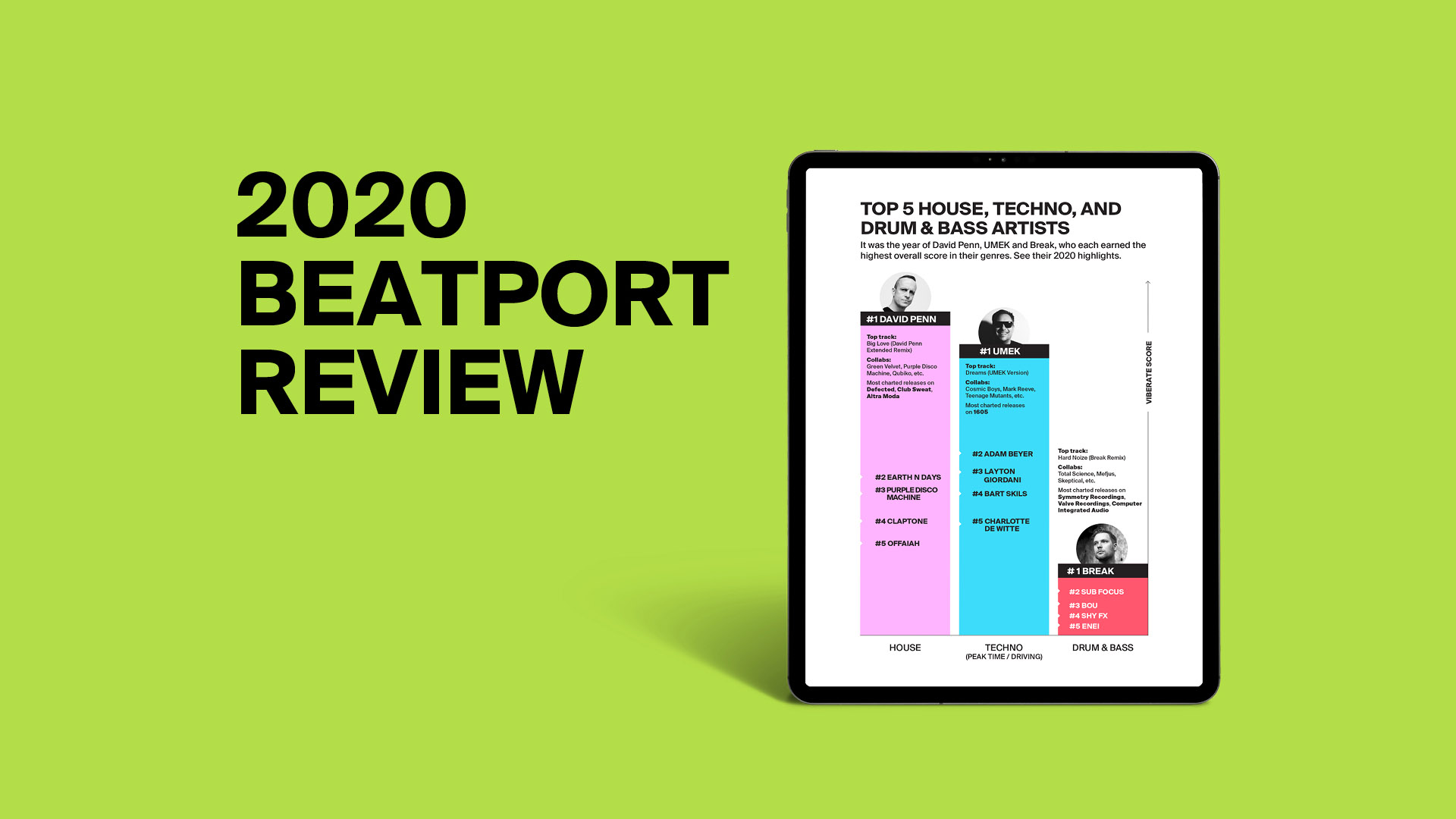 Beatport 2020 Review